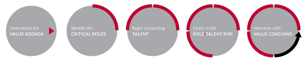 The steps for creating value with talent
