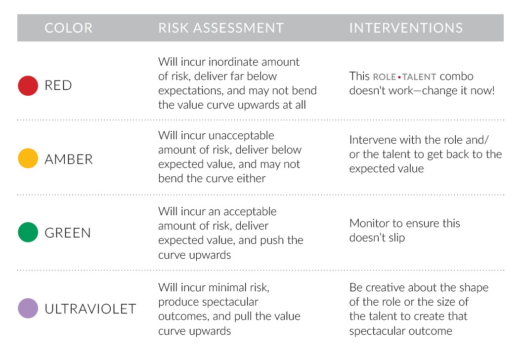 Color, risk assessment and interventions chart
