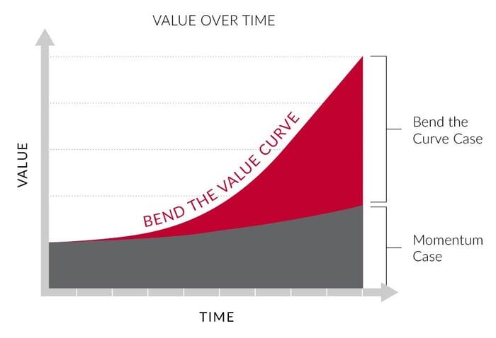 Bend the value curve upward