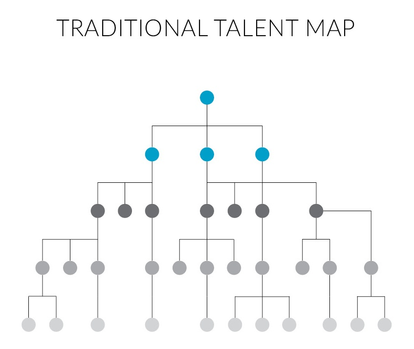 Traditional talent map