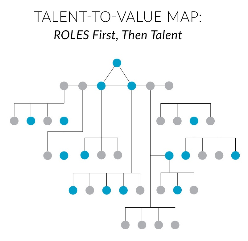 Talent-to-value map. Roles first, then talent.