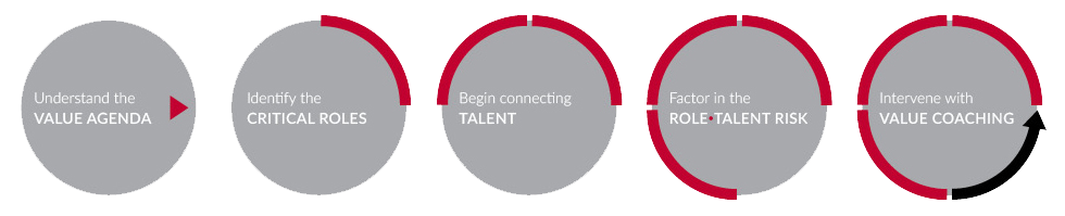 5-steps-Connecting-Talent